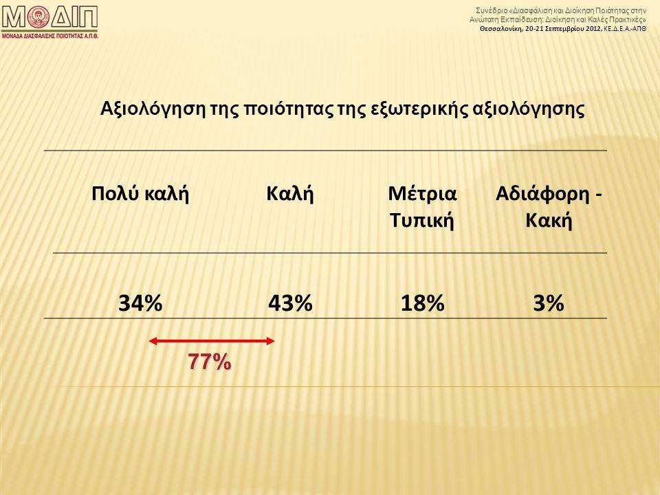 Συνέδριο «Διασφάλιση και Διοίκηση Ποιότητας στην Ανώτατη Εκπαίδευση: Διοίκηση και Καλές Πρακτικές» ΚΕ.Δ.Ε.Α.-ΑΠΘ Θεσσαλονίκη, 20-21 Σεπτεμβρίου 2012, ΚΕ.Δ.Ε.Α.-ΑΠΘ Πολύ καλήΚαλήΜέτρια Τυπική Αδιάφορη - Κακή 34%43%18%3% Αξιολόγηση της ποιότητας της εξωτερικής αξιολόγησης 77%