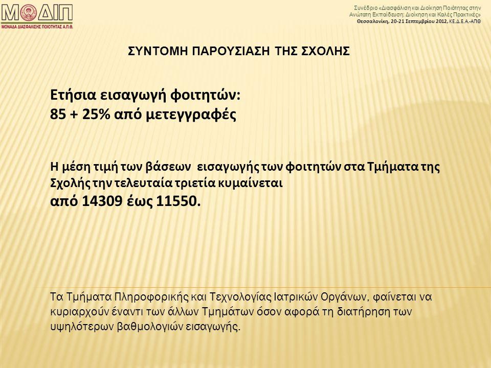 Συνέδριο «Διασφάλιση και Διοίκηση Ποιότητας στην Ανώτατη Εκπαίδευση: Διοίκηση και Καλές Πρακτικές» ΚΕ.Δ.Ε.Α.-ΑΠΘ Θεσσαλονίκη, 20-21 Σεπτεμβρίου 2012, ΚΕ.Δ.Ε.Α.-ΑΠΘ Ετήσια εισαγωγή φοιτητών: 85 + 25% από μετεγγραφές Η μέση τιμή των βάσεων εισαγωγής των φοιτητών στα Τμήματα της Σχολής την τελευταία τριετία κυμαίνεται από 14309 έως 11550.