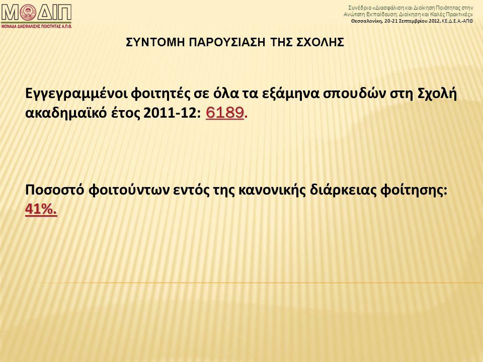 Συνέδριο «Διασφάλιση και Διοίκηση Ποιότητας στην Ανώτατη Εκπαίδευση: Διοίκηση και Καλές Πρακτικές» ΚΕ.Δ.Ε.Α.-ΑΠΘ Θεσσαλονίκη, 20-21 Σεπτεμβρίου 2012, ΚΕ.Δ.Ε.Α.-ΑΠΘ 6189 Εγγεγραμμένοι φοιτητές σε όλα τα εξάμηνα σπουδών στη Σχολή ακαδημαϊκό έτος 2011-12: 6189.