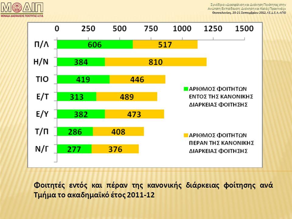 Συνέδριο «Διασφάλιση και Διοίκηση Ποιότητας στην Ανώτατη Εκπαίδευση: Διοίκηση και Καλές Πρακτικές» ΚΕ.Δ.Ε.Α.-ΑΠΘ Θεσσαλονίκη, 20-21 Σεπτεμβρίου 2012, ΚΕ.Δ.Ε.Α.-ΑΠΘ Φοιτητές εντός και πέραν της κανονικής διάρκειας φοίτησης ανά Τμήμα το ακαδημαϊκό έτος 2011-12