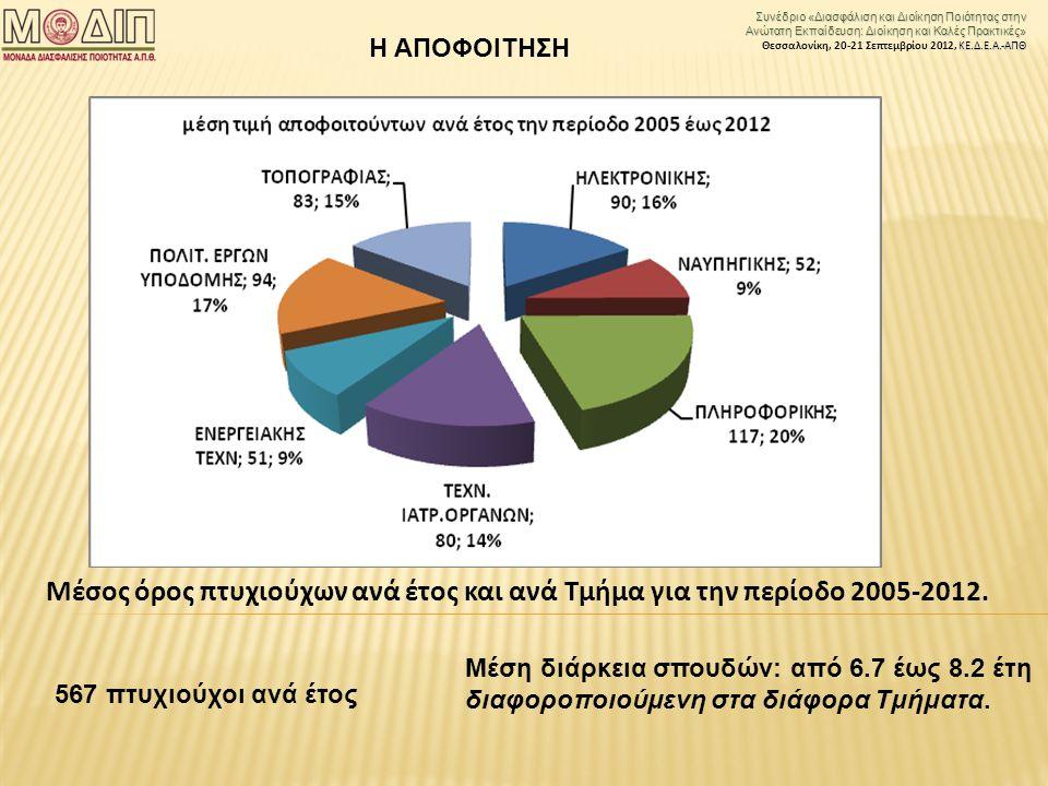 Συνέδριο «Διασφάλιση και Διοίκηση Ποιότητας στην Ανώτατη Εκπαίδευση: Διοίκηση και Καλές Πρακτικές» ΚΕ.Δ.Ε.Α.-ΑΠΘ Θεσσαλονίκη, 20-21 Σεπτεμβρίου 2012, ΚΕ.Δ.Ε.Α.-ΑΠΘ Μέσος όρος πτυχιούχων ανά έτος και ανά Τμήμα για την περίοδο 2005-2012.