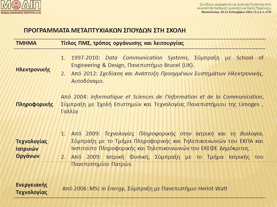 Συνέδριο «Διασφάλιση και Διοίκηση Ποιότητας στην Ανώτατη Εκπαίδευση: Διοίκηση και Καλές Πρακτικές» ΚΕ.Δ.Ε.Α.-ΑΠΘ Θεσσαλονίκη, 20-21 Σεπτεμβρίου 2012, ΚΕ.Δ.Ε.Α.-ΑΠΘ ΤΜΗΜΑΤίτλος ΠΜΣ, τρόπος οργάνωσης και λειτουργίας Ηλεκτρονικής 1.1997-2010: Data Communication Systems, Σύμπραξη με School of Engineering & Design, Πανεπιστήμιο Brunel (UK).