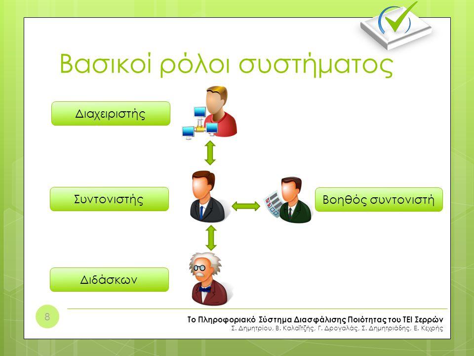 Στιγμιότυπα εφαρμογής (1/5) Πίνακας ελέγχου Το Πληροφοριακό Σύστημα Διασφάλισης Ποιότητας του ΤΕΙ Σερρών Σ.
