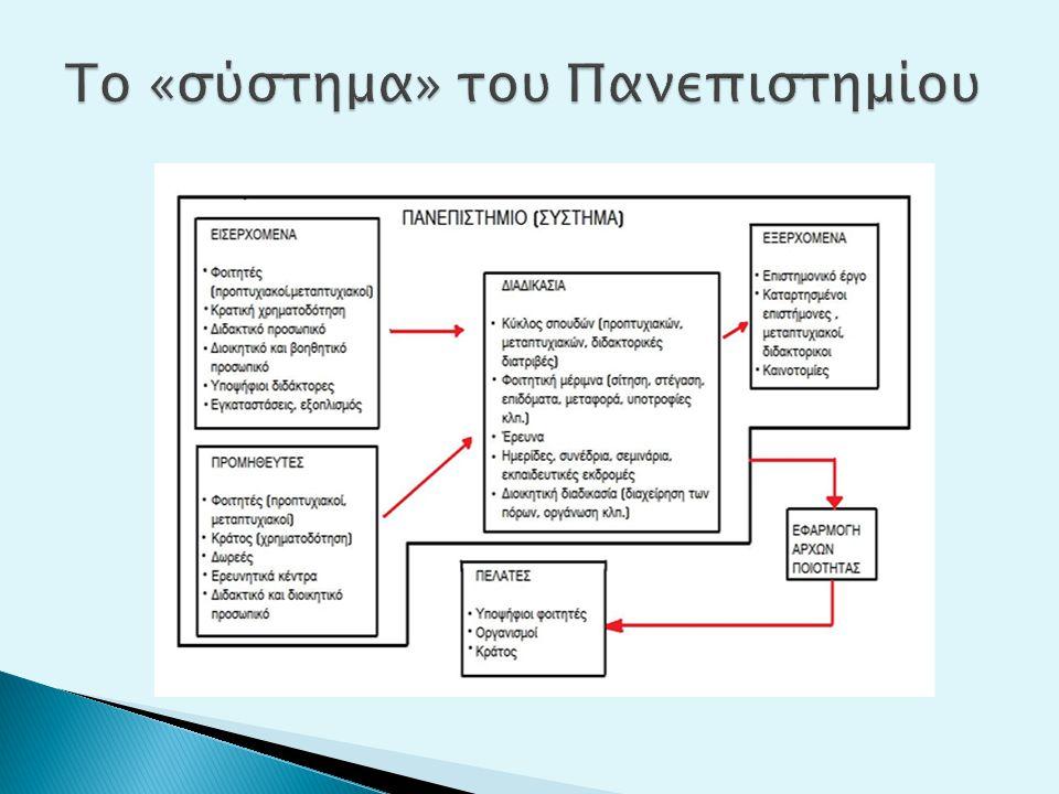 Αξιολόγηση των αποφοίτων, της διοικητικής λειτουργίας, της διδακτικής διαδικασίας.