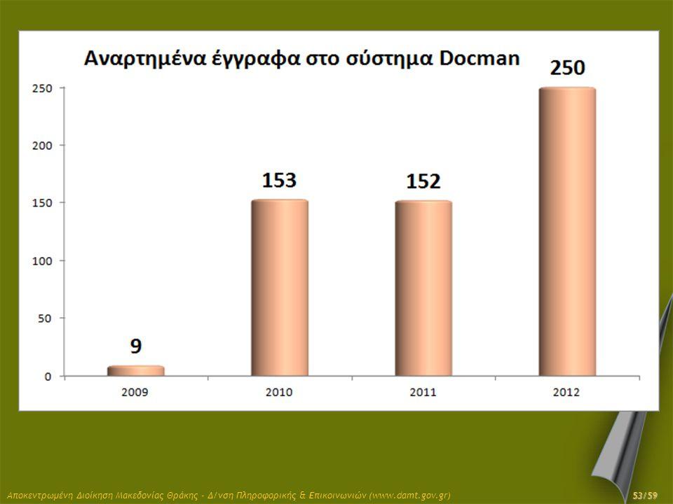 Αποκεντρωμένη Διοίκηση Μακεδονίας Θράκης - Δ/νση Πληροφορικής & Επικοινωνιών (www.damt.gov.gr) 53/59
