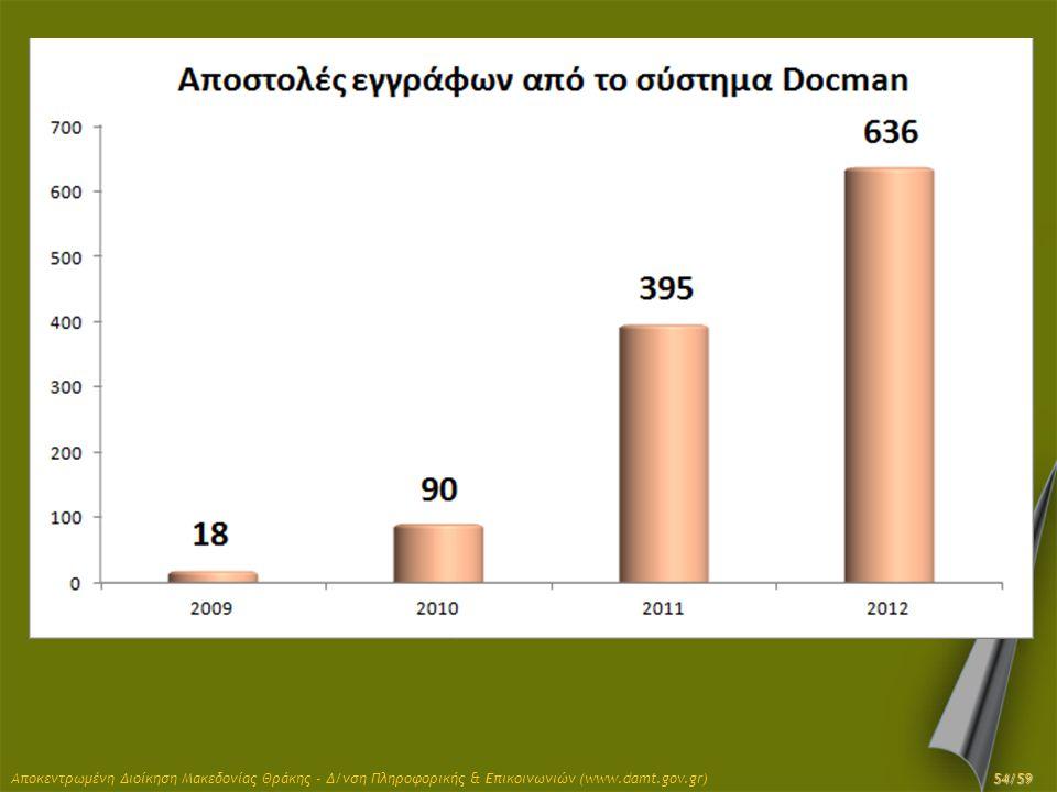 Αποκεντρωμένη Διοίκηση Μακεδονίας Θράκης - Δ/νση Πληροφορικής & Επικοινωνιών (www.damt.gov.gr) 54/59
