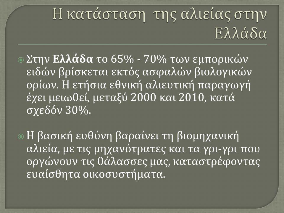  Στην Ελλάδα το 65% - 70% των εμπορικών ειδών βρίσκεται εκτός ασφαλών βιολογικών ορίων. Η ετήσια εθνική αλιευτική παραγωγή έχει μειωθεί, μεταξύ 2000
