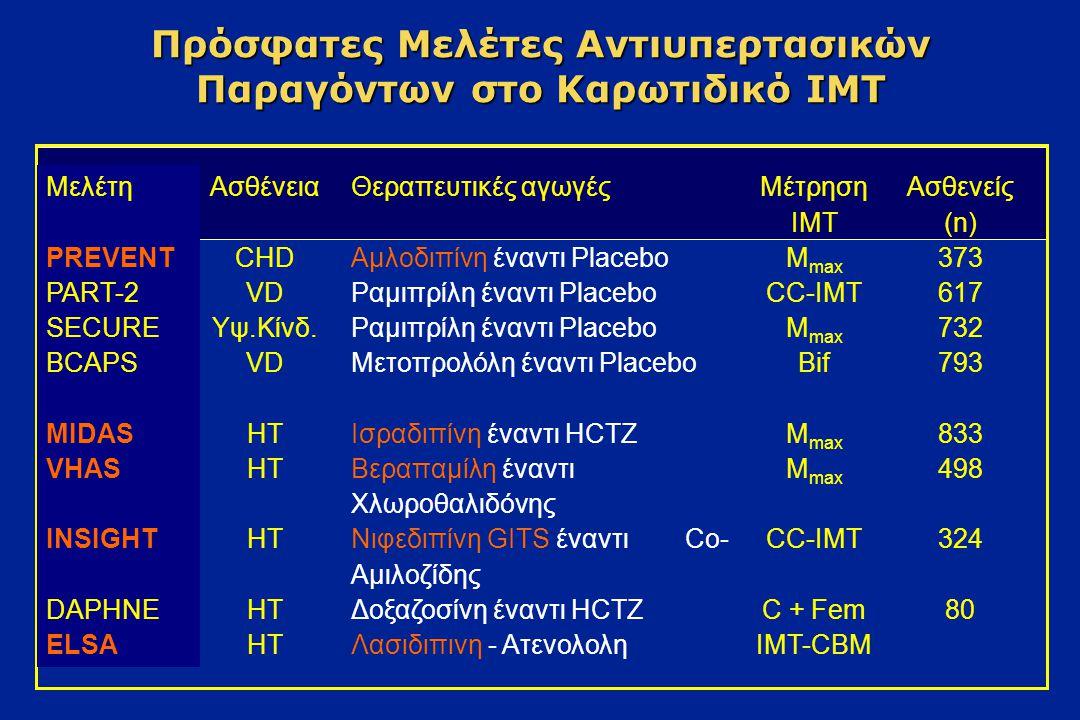 Συσχέτιση μεταξύ εμφράγματος του μυοκαρδίου ή εγκεφαλικού και πάχους της καρωτίδας 0 5 10 15 20 25 30 35 40 45 12345 Πάχος έσω-μέσου χιτώνα (IMT), πεμπτημόρια (quintiles) (συνδυασμένη μέτρηση των μέγιστων CCA και ICA) Ποσοστό εμφράγματος του μυοκαρδίου ή Α.Ε.Ε.