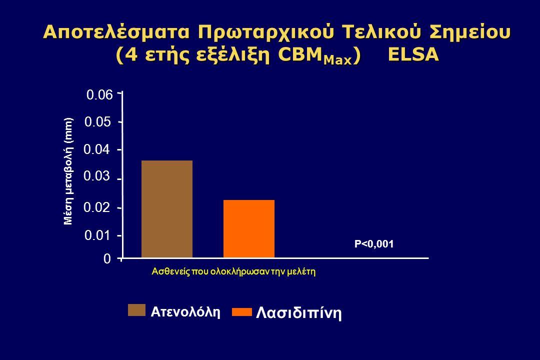 PREVENT: Επίδραση Αμλοδιπίνης στην Αθηροσκλήρωση των Καρωτίδων - Μεταβολές του ΙΜΤ -0.10 -0.05 0.00 0.05 0.10 AmlodipinePlacebo P=.007 Μean Change (mm) at 3 Years Pitt et al.Circulation.