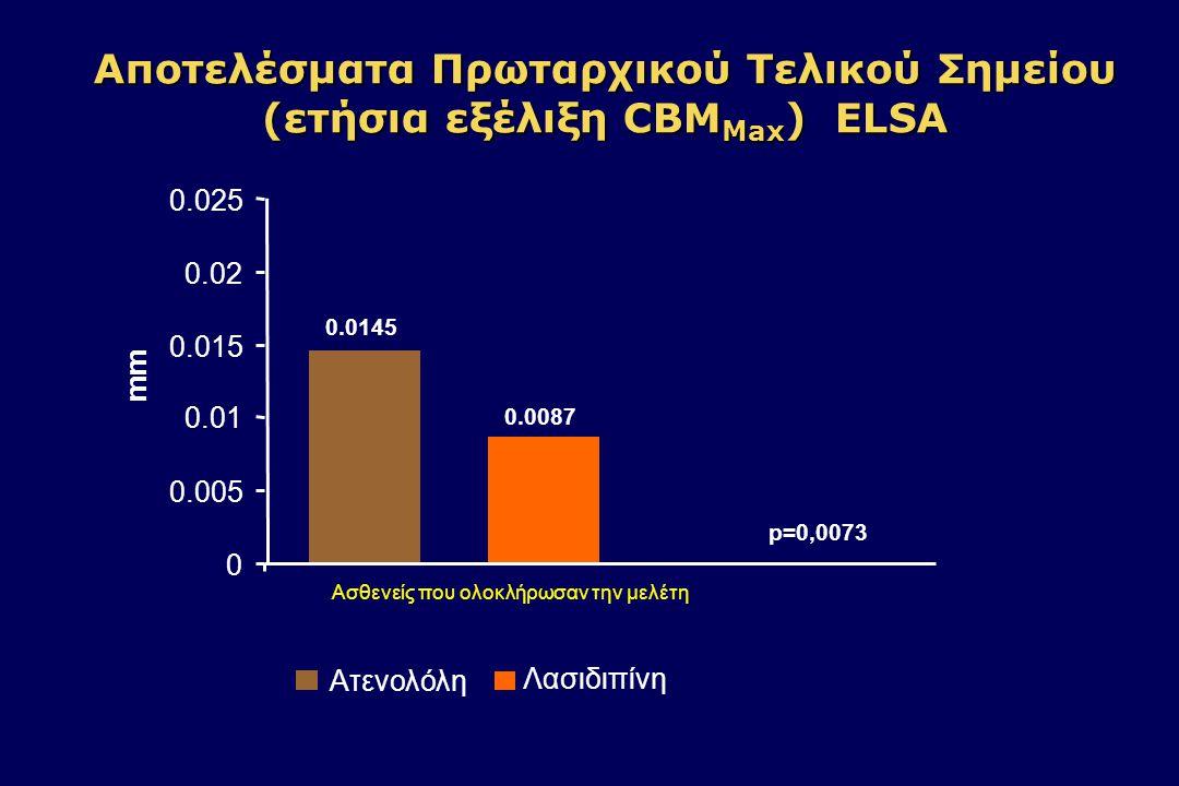 Αποτελέσματα Πρωταρχικού Τελικού Σημείου (4 ετής εξέλιξη CBM Max ) ELSA 0 0.01 0.02 0.03 0.04 0.05 Μέση μεταβολή (mm) Ατενολόλη Λασιδιπίνη P<0,001 Ασθενείς που ολοκλήρωσαν την μελέτη 0.06