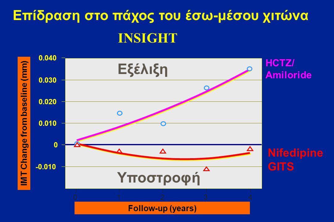 Αποτελέσματα Πρωταρχικού Τελικού Σημείου (ετήσια εξέλιξη CBM Max ) ELSA 0.0145 0.0087 0 0.005 0.01 0.015 0.02 0.025 mm Ατενολόλη Λασιδιπίνη p=0,0073 Ασθενείς που ολοκλήρωσαν την μελέτη