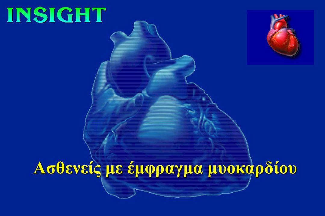 Μέτρηση της λειτουργικότητας του Ενδοθηλίου μέσω αγγειογραφικών αλλαγών στην διάμετρο των στεφανιαίων αγγείων, ύστερα από χορήγηση Ακετυλχολίνης 10.01 18.83 % Change vs Baseline p = 0.04 20 18 16 14 12 10 Placebo Nifedipine GITS 88% Circulation 2003; 107:422-428.