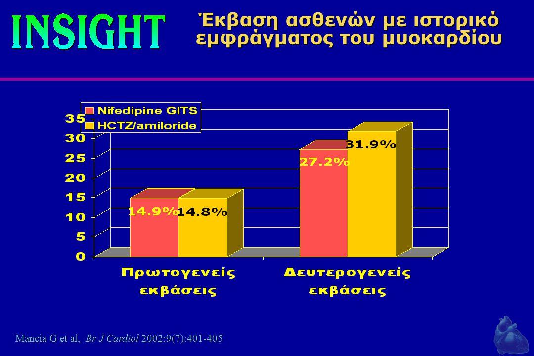 383 ασθενείς στην υπο-ανάλυση της στην υπο-ανάλυση της ΑΔΑ μακράς δράσης : the INSIGHT sub-analysis 195 ΑΔΑ μακράς δράσης Νιφεδιπίνη GITS 188 Συνδυασμός διουρητικών Υδροχλωροθειαζίδη/αμιλορίδη Πρωτόκολλο δευτερογενούς πρόληψης Mancia G et al, Br J Cardiol 2002:9(7):401-405