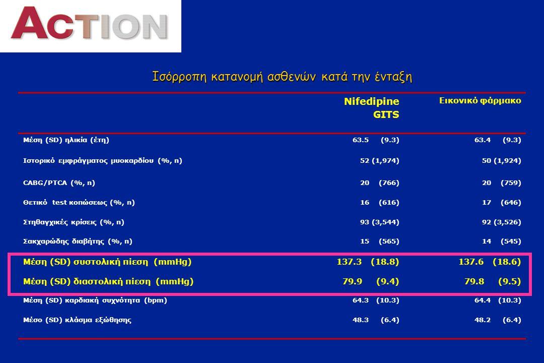 Ο σχεδιασμός της μελέτης (2) Placebo μία φορά ημερησίως επιπλέον της ενδεδειγμένης φαρμακευτικής αγωγής για την καρδιαγγειακή προστασία n=3,840 Νιφεδιπίνη GITS 30–60mg μία φορά ημερησίως επιπλέον της ενδεδειγμένης φαρμακευτικής αγωγής για την καρδιαγγειακή προστασία n=3,825 0 1 2 3 45 ´Eτη Τέλος μελέτης Ασθενείς με σταθερή στηθαγχή ηλικίας  35 ετών n=7,665 6