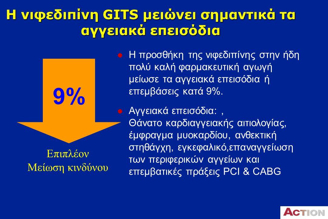 Ισόρροπη κατανομή ασθενών κατά την ένταξη Nifedipine GITS Εικονικό φάρμακο Μέση (SD) ηλικία (έτη)63.5 (9.3)63.4 (9.3) Ιστορικό εμφράγματος μυοκαρδίου (%, n)52 (1,974)50 (1,924) CABG/PTCA (%, n)20 (766)20 (759) Θετικό test κοπώσεως (%, n)16 (616)17 (646) Στηθαγχικές κρίσεις (%, n)93 (3,544)92 (3,526) Σακχαρώδης διαβήτης (%, n)15 (565)14 (545) Μέση (SD) συστολική πίεση (mmHg)137.3 (18.8)137.6 (18.6) Μέση (SD) διαστολική πίεση (mmHg)79.9 (9.4)79.8 (9.5) Μέση (SD) καρδιακή συχνότητα (bpm)64.3 (10.3)64.4 (10.3) Μέσο (SD) κλάσμα εξώθησης48.3 (6.4)48.2 (6.4)