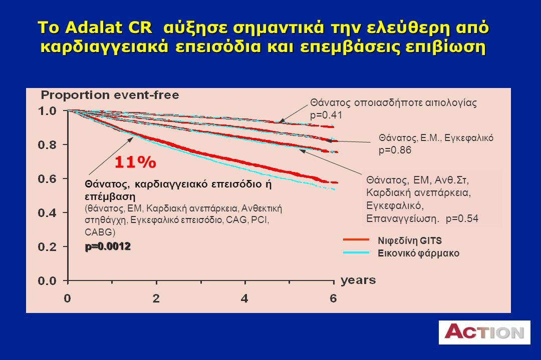 Η νιφεδιπίνη GITS μειώνει σημαντικά τα αγγειακά επεισόδια Η προσθήκη της νιφεδιπίνης στην ήδη πολύ καλή φαρμακευτική αγωγή μείωσε τα αγγειακά επεισόδια ή επεμβάσεις κατά 9%.