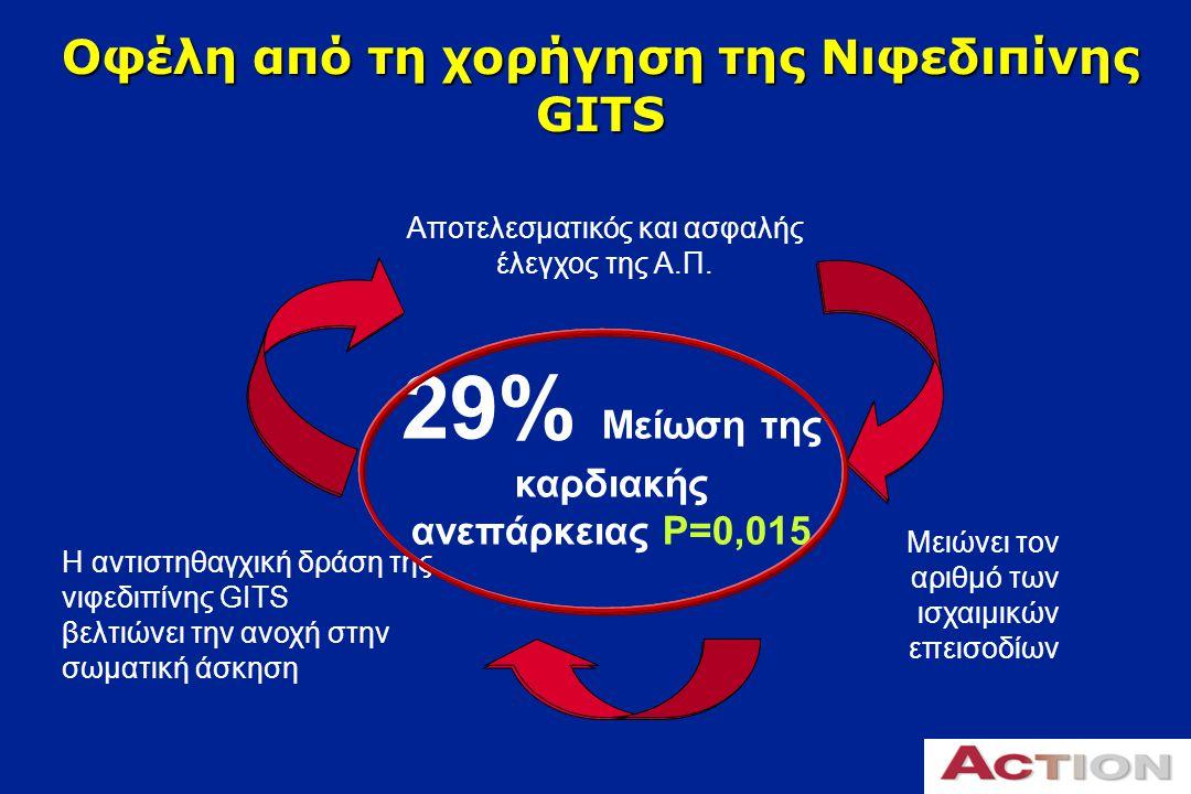 Η νιφεδιπίνη GITS βελτιώνει τα σημαντικά καρδιαγγειακά επεισόδια Τελικό σημείο 0.41 0.62 0.18 0.015 0.10 0.073 Hazard ratio (95% CI) p 1.07 (0.91–1.25) 1.04 (0.88–1.24) 0.86 (0.69–1.07) 0.71 (0.54–0.94) 0.78 (0.58–1.05) 1.25 (0.98–1.59) 00.511.52 Θάνατος Έμφραγμα τουμυοκαρδίου Ανθεκτική στηθάγχη Καρδιακή ανεπάρκεια Εγκεφαλικό Περιφερική επαναγείωση Υπέρ της νιφεδιπίνης GITS Υπέρ του placebo