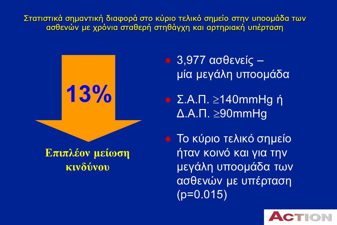 H χορήγηση της νιφεδιπίνης GITS δεν συνδέεται με αντανακλαστική ταχυκαρδία Η καρδιακή συχνότητα στην ομάδα της Νιφεδιπίνης GITS αυξήθηκε μόνο κατά 1 bpm συγκριτικά με την ομάδα του εικονικού φαρμάκου