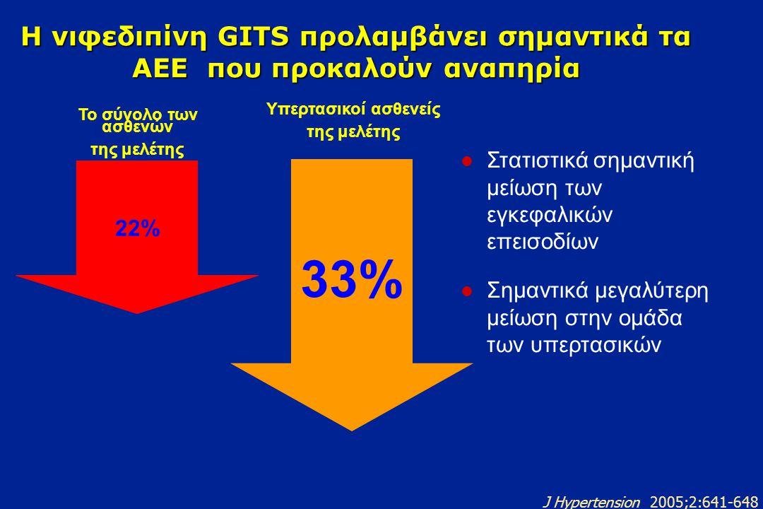 Η νιφεδιπίνη GITS προλαμβάνει τα νέα περιστατικά καρδιακής ανεπάρκειας 38% Σημαντική μείωση του αριθμού των νέων περιστατικών καρδιακής ανεπάτκειας στην ομάδα των υπερτασικών ασθενών Η νιφεδιπίνη GITS είναι ο μόνος ΑΑ.που απέδειξε την πρόληψη περιστατικών καρδιακής ανεπάρκειας Η μειώση ήταν μεγαλύτερη για την ομάδα των υπερτασικών ασθενών Υπερτασικοί ασθενείς 29% Το σύνολο των ασθενών J Hypertension 2005;2:641-648