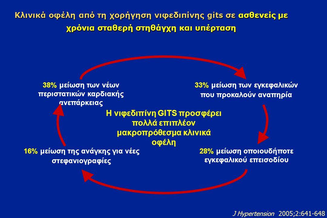 Κλινικά οφέλη από τη χορήγηση νιφεδιπίνης gits σε ασθενείς με χρόνια σταθερή στηθάγχη και υπέρταση 38% μείωση των νέων περιστατικών καρδιακής ανεπάρκειας 28% μείωση οποιουδήποτε εγκεφαλικού επεισοδίου 33% μείωση των εγκεφαλικών που προκαλούν αναπηρία 16% μείωση της ανάγκης για νέες στεφανιογραφίες Η νιφεδιπίνη GITS προσφέρει πολλά επιπλέον μακροπρόθεσμα κλινικά οφέλη J Hypertension 2005;2:641-648