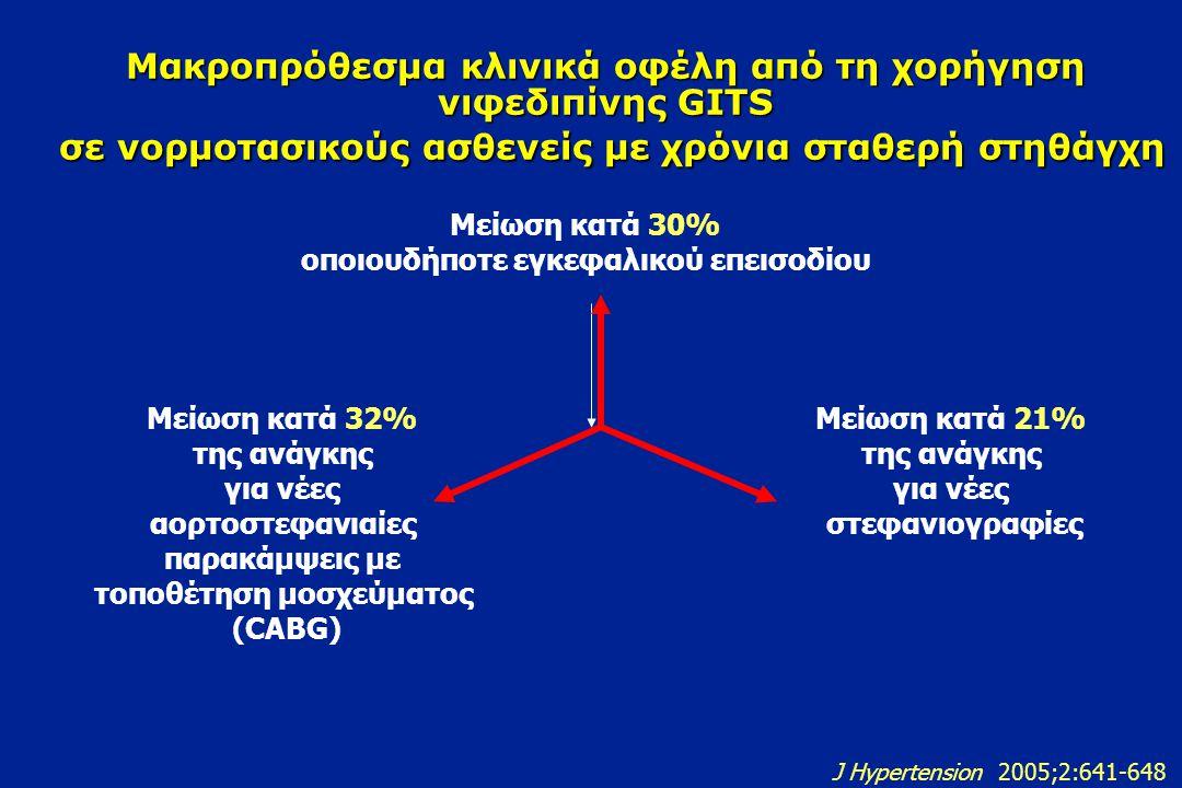 Η νιφεδιπίνη GITS προλαμβάνει σημαντικά τα ΑΕΕ και στους νορμοτασικούς ασθενείς Στατιστικά σημαντική μείωση των αγγειακών εγκεφαλικών επεισοδίων συμπεριλαμβανομένων και των παροδικών 30%30% Νορμοτασικοί ασθενείς της μελέτης J Hypertension 2005;2:641-648