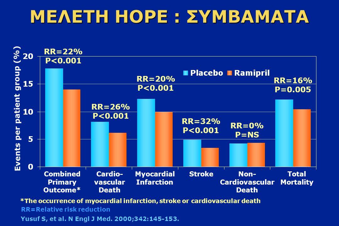 Πλεονεκτήματα των α-ΜΕΑ Αποδεδειγμένη αποτελεσματικότητα στην Υπέρταση και σε μελέτες έκβασης Ουδέτερο μεταβολικό προφίλ, καλή ανεκτικότητα Κατάλληλοι για ποικίλα προφίλ ασθενών υψηλού κινδύνου Νεφροπροστατευτική δράση (π.χ.