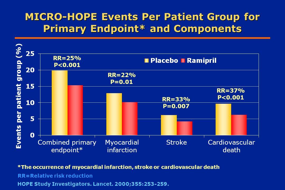 ΜΕΛΕΤΗ HOPE : ΣΥΜΒΑΜΑΤΑ Combined Primary Outcome* Cardio- vascular Death Myocardial Infarction StrokeNon- Cardiovascular Death Total Mortality Yusuf S, et al.