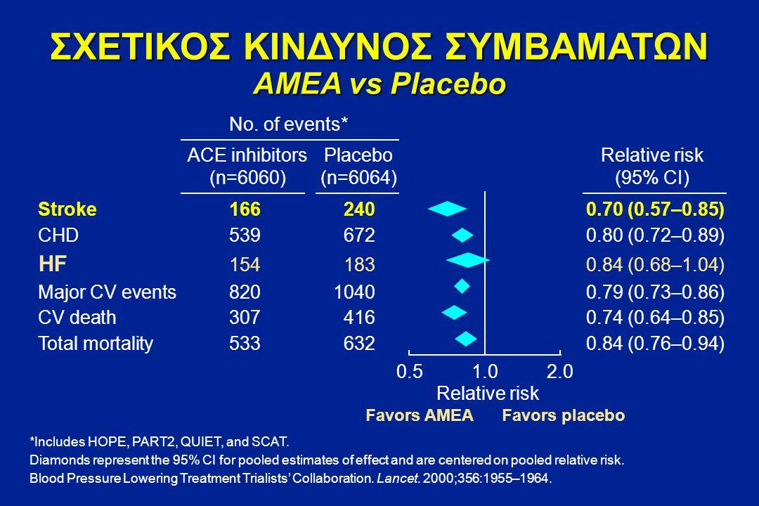 Μείζονα αγγειακά συμβάματα ΑΕΕ, έμφραγμα μυοκαρδίου ή θάνατος καρδιαγγειακής αιτιολογίας