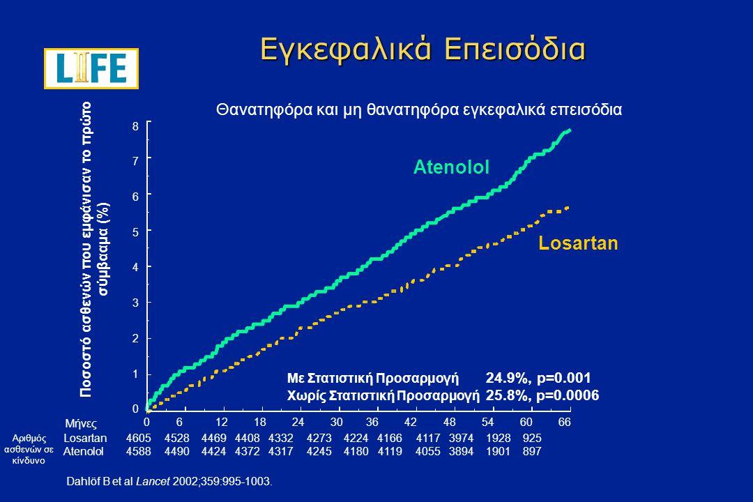 0 2 4 6 8 10 12 14 16 Ποσοστό ασθενών που εμφάνισαν το πρώτο σύμβααμα (%) Συνδυασμός καρδιαγγειακού θανάτου, εγκεφαλικού επεισοδίου και εμφράγματος του μυοκαρδίου Losartan Atenolol Συνολικός Πρωταρχικός Στόχος Μήνες0612182430364248546066 Losartan (n)46054524446043924312424741894112404738971889901 Atenolol (n)45884494441443494289420541354066399238211854876 Με Στατιστική Προσαρμογή 13.0% p=0.021 Χωρίς Στατιστική Προσαρμογή 14.6%, p=0.009 Dahlöf B et al Lancet 2002;359:995-1003.