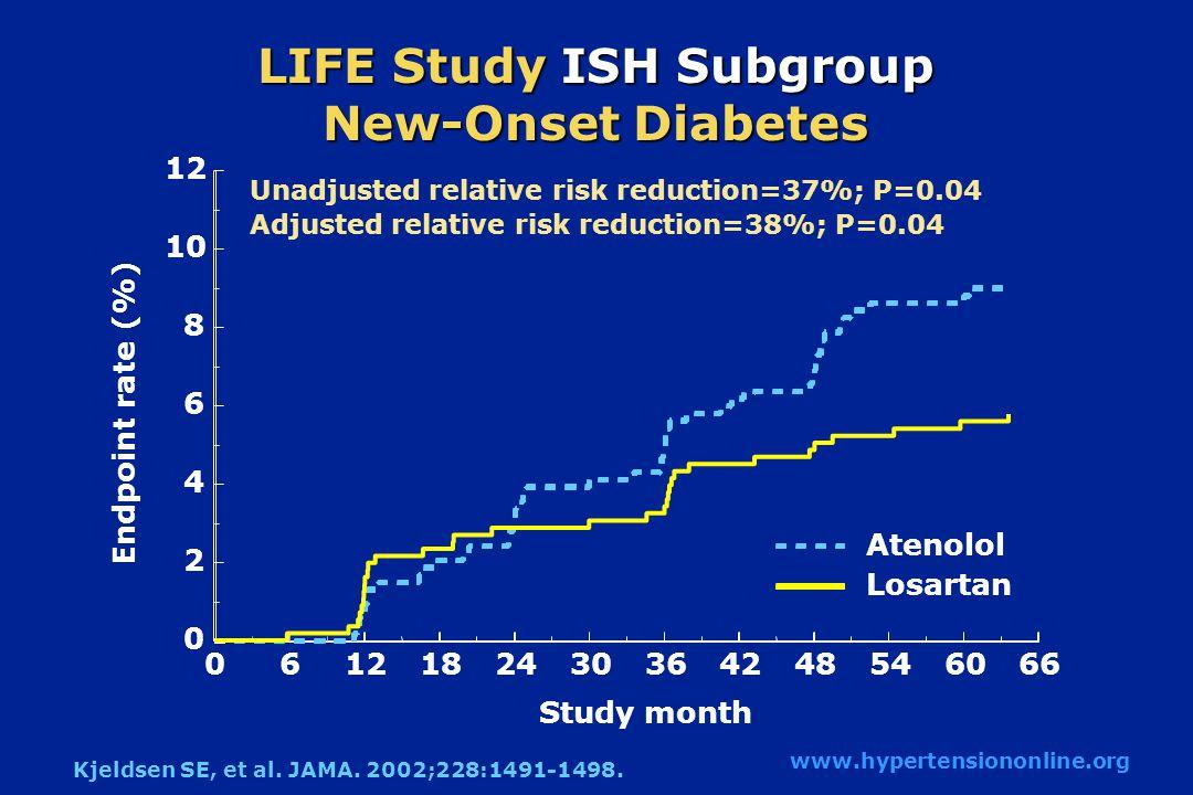 Εγκεφαλικά Επεισόδια Εγκεφαλικά Επεισόδια Losartan Atenolol Με Στατιστική Προσαρμογή 24.9%, p=0.001 Χωρίς Στατιστική Προσαρμογή 25.8%, p=0.0006 Μήνες 0612182430364248546066 0 1 2 3 4 5 6 7 8 Dahlöf B et al Lancet 2002;359:995-1003.