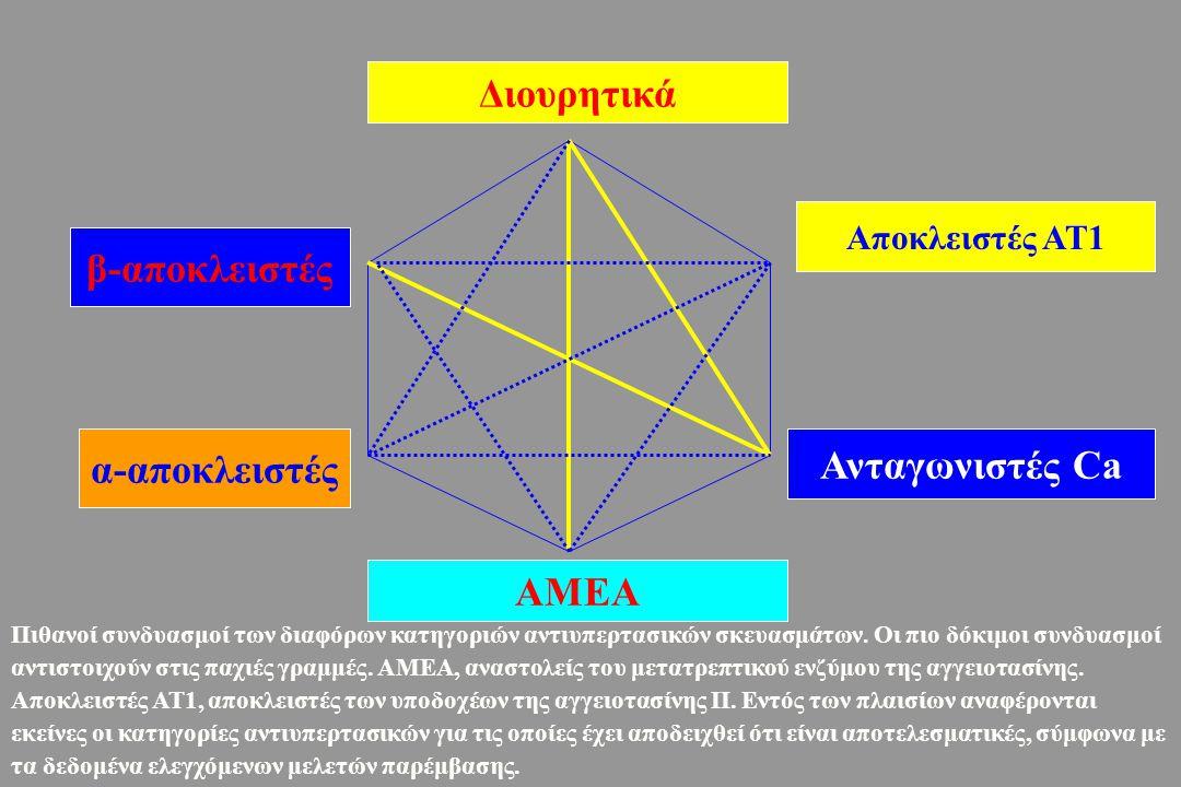 Ο συνήθης αριθμός αντιυπερτασικών σκευασμάτων που απαιτούνται για την επίτευξη των θεραπευτικών στόχων, όπως αυτά ορίσθηκαν στις παρακάτω μελέτες (<85 mm Hg-Diast) (<75 mm Hg-Diast) (<92 mm Hg MAP (<80 mm Hg-Diast) (<92 mm Hg MAP) Αριθμός αντι- υπερτασικών σκευασμάτων που απαιτούνται BAKRIS et al., Am J of Kidney Diseases, Vol 36, No 3, 2000: pp 646-661 Σκευάσματα που απαιτούνται για την Αντιυπερτασική ρύθμιση