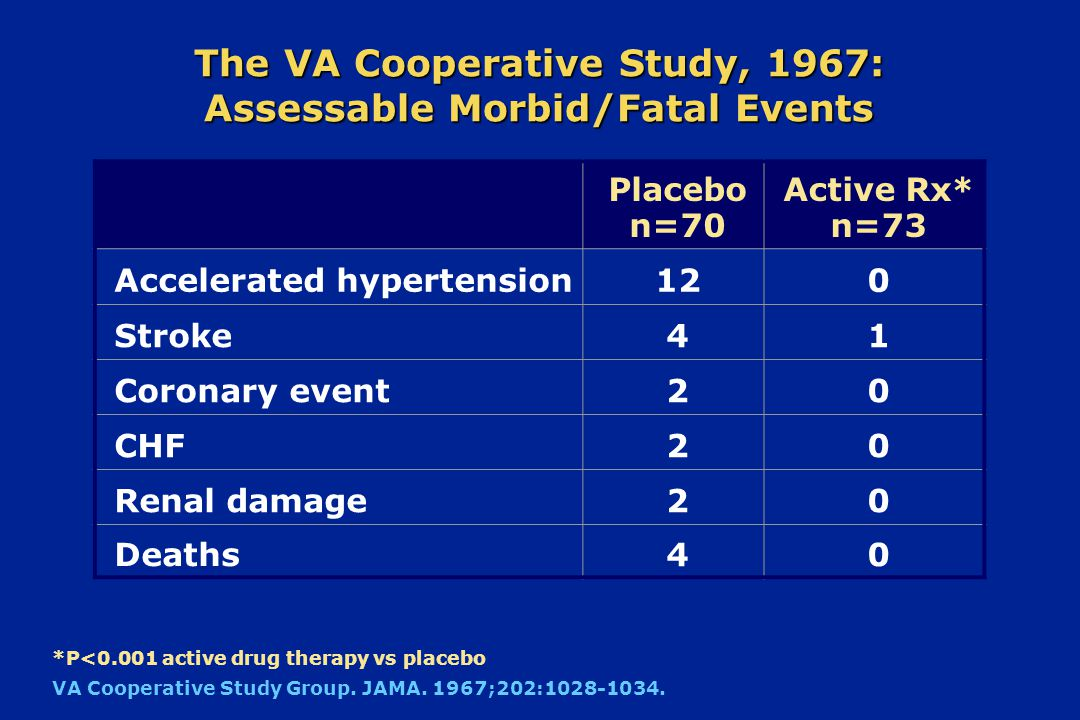 The VA Cooperative Study, 1967 Cohort143 men Mean age51 years EligibilityDiastolic BP mmHg DesignDouble blind; placebo control TherapyHCTZ, reserpine, hydralazine Duration1.5 years BP change-43/30 mmHg VA Cooperative Study Group.