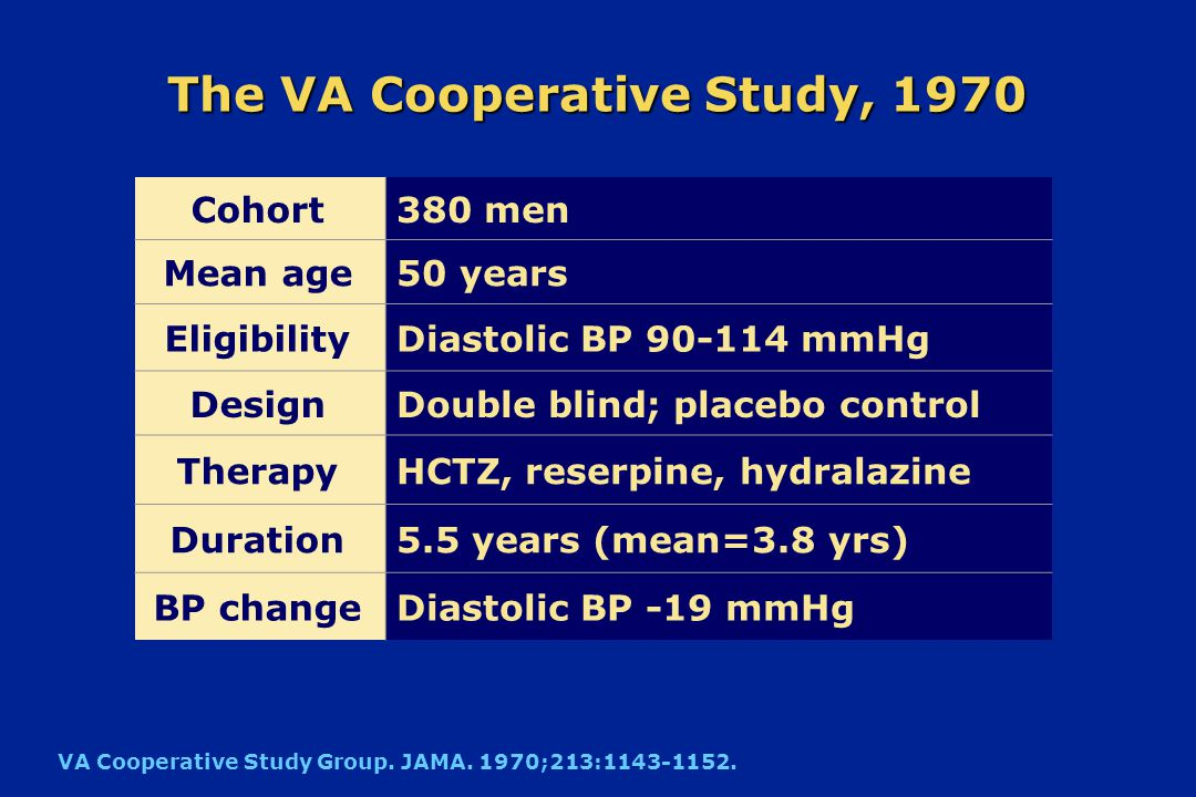 The VA Cooperative Study, 1967: Assessable Morbid/Fatal Events Placebo n=70 Active Rx* n=73 Accelerated hypertension120 Stroke41 Coronary event20 CHF20 Renal damage20 Deaths40 VA Cooperative Study Group.