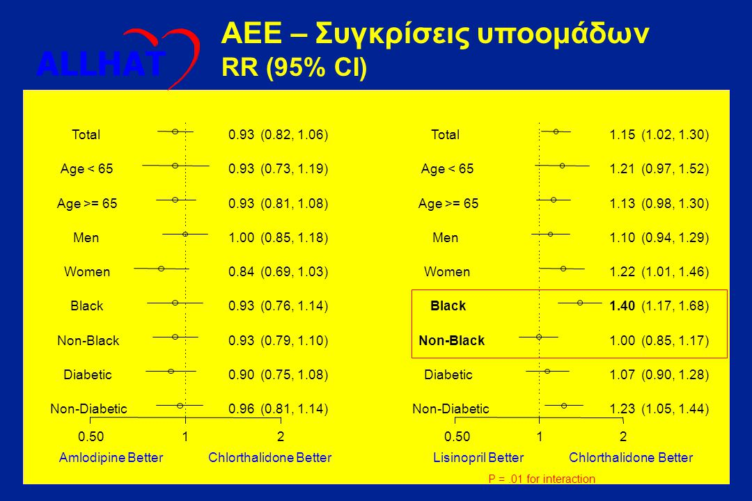 Cumulative Stroke Rate Years to Stroke 01234567 0.02.04.06.08.1 Cumulative Event Rates for Stroke by ALLHAT Treatment Group RR (95% CI)p value A/C0.93