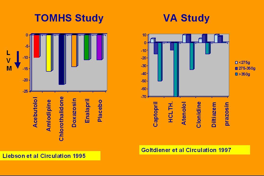 Μετανάλυση Μελετών Υποστροφής LVH στην Υπέρταση Schmieder 2001