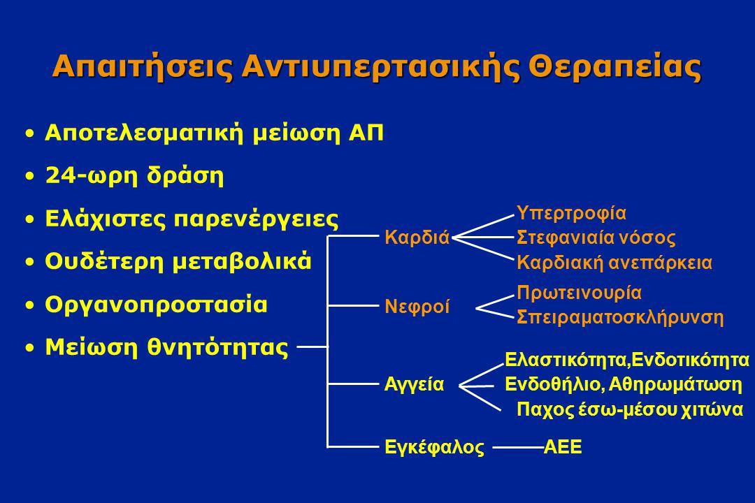 Στόχοι της αντιϋπερτασικής αγωγής στην κλινική πράξη  Αποτελεσματική ρύθμιση της ΑΠ  Δράση/εφαρμογή σ'όσο το δυνατόν μεγαλύτερο % ασθενών  Υψηλή ποιότητα ζωής : ανεπιθύμητες ενέργειες παρόμοιες με του εικονικού φαρμάκου (placebo)  Ασήμαντες ή ανύπαρκτες αλληλεπιδράσεις με συγχορηγούμενα φάρμακα  Ασήμαντες ή ανύπαρκτες δυσμενείς επιδράσεεις σε συνυπάρχοντα νοσήματα (πχ άσθμα, στεφ,νόσος, σ.διαβήτης, κ.ανεπάρκεια κλπ)  Ευνοϊκή δράση στα όργανα-στόχους (οργανοπροστασία)  Ευνοϊκή επίδραση στη καρδιαγγειακή (και γενική)νοσηρότητα και θνησιμότητα
