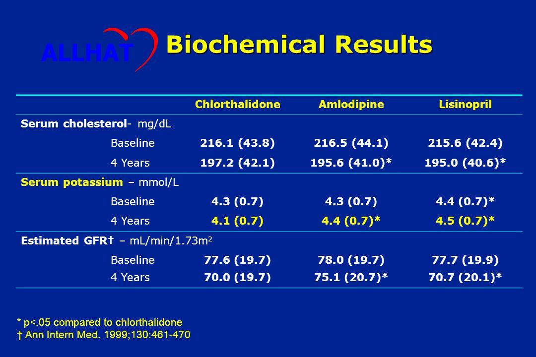 ΥΠΟΚΑΛΙΑΙΜΙΑ ΙΙΙ Να+ τροφής Καλιοσυντηρικό, ΒΒ, ΑΜΕΑ KCL, Κιτρικό Κ+ 40 mmol + Καλιοσυντηρητικό Προσοχή  ΑΜΕΑ, ΑΙΙ, Διαβητικοί, RF