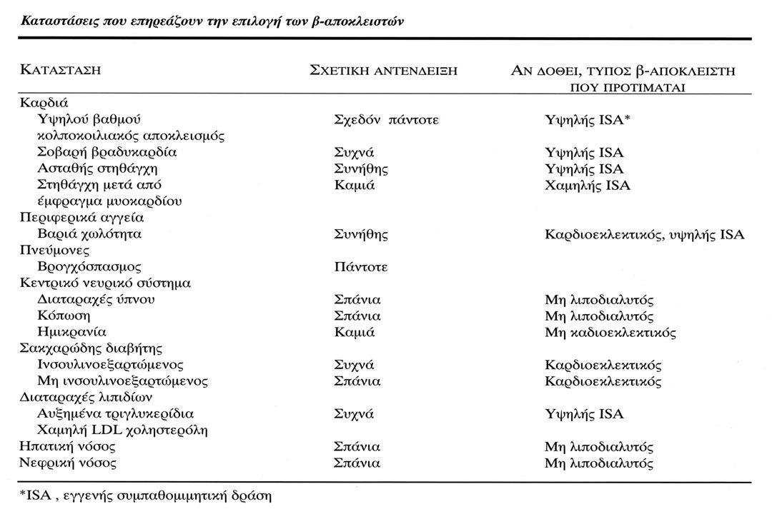 κΚΑ, SSS Υπερτροφική αποφρακτική μυοκαρδιοπάθεια + Αγγειοδιασταλτικά ( HR, CO) Υπερκινητική υπέρταση Άγχος, stress Ημικρανία, Τρόμος, Γλαύκωμα, Αιμοραγία κιρσών Οισοφάγου, Υπερθυρεοειδισμός Ανευρυσμα αορτής.