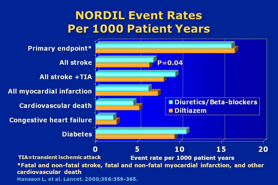 Μείωση κινδύνου, υπολογιζόμενη κατά Framingham 34 17 0 10 20 30 Προβλεπόμενος κίνδυνος Παρατηρηθείς κίνδυνος 50% >35% >35% risk reduction estimated from MONICA data Οφέλη από την INSIGHT predicted observed Καρδιαγγειακά συμβάματα ανά 1000 ανθρωποέτη