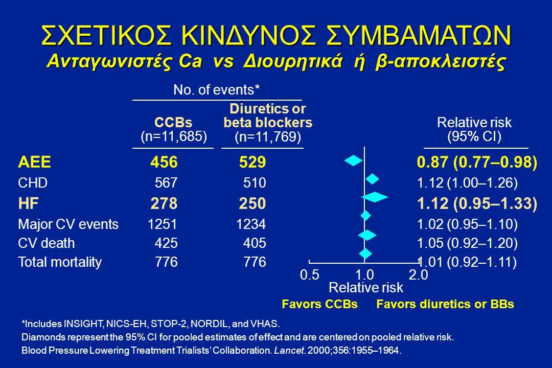 ΣΧΕΤΙΚΟΣ ΚΙΝΔΥΝΟΣ ΣΥΜΒΑΜΑΤΩΝ Ανταγωνιστές ασβεστίου vs Placebo *Includes PREVENT and Syst-Eur.