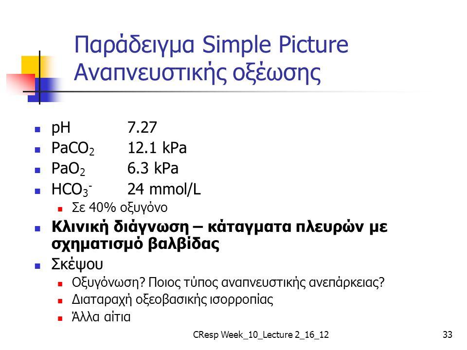 Παράδειγμα Simple Picture Αναπνευστικής οξέωσης pH 7.27 PaCO 2 12.1 kPa PaO 2 6.3 kPa HCO 3 - 24 mmol/L Σε 40% οξυγόνο Κλινική διάγνωση – κάταγματα πλ