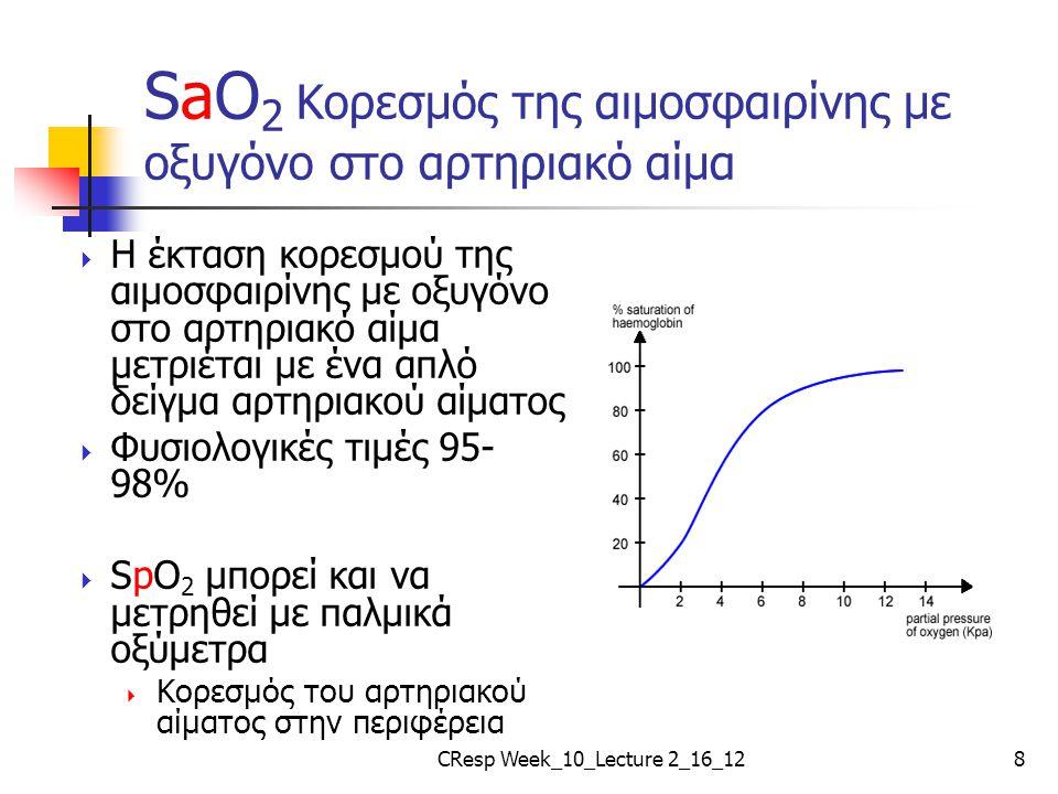 SaO 2 Κορεσμός της αιμοσφαιρίνης με οξυγόνο στο αρτηριακό αίμα  Η έκταση κορεσμού της αιμοσφαιρίνης με οξυγόνο στο αρτηριακό αίμα μετριέται με ένα απ