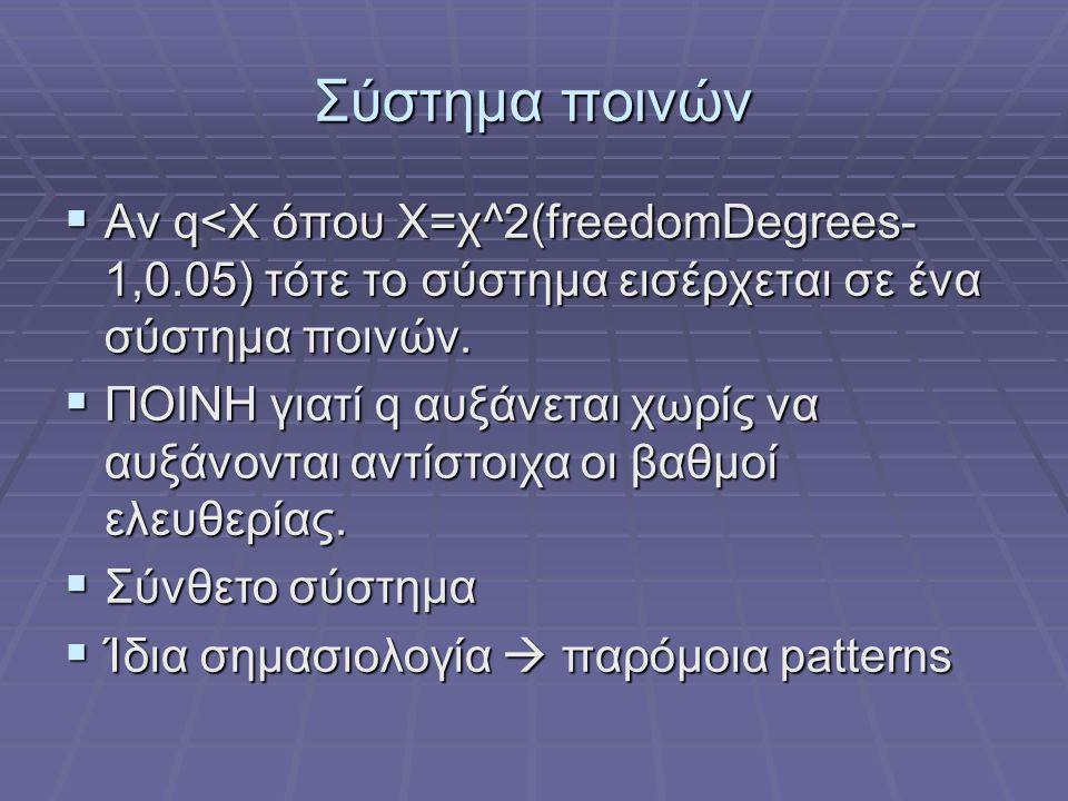 Σύστημα ποινών  Αν q<Χ όπου Χ=χ^2(freedomDegrees- 1,0.05) τότε το σύστημα εισέρχεται σε ένα σύστημα ποινών.  ΠΟΙΝΗ γιατί q αυξάνεται χωρίς να αυξάνο