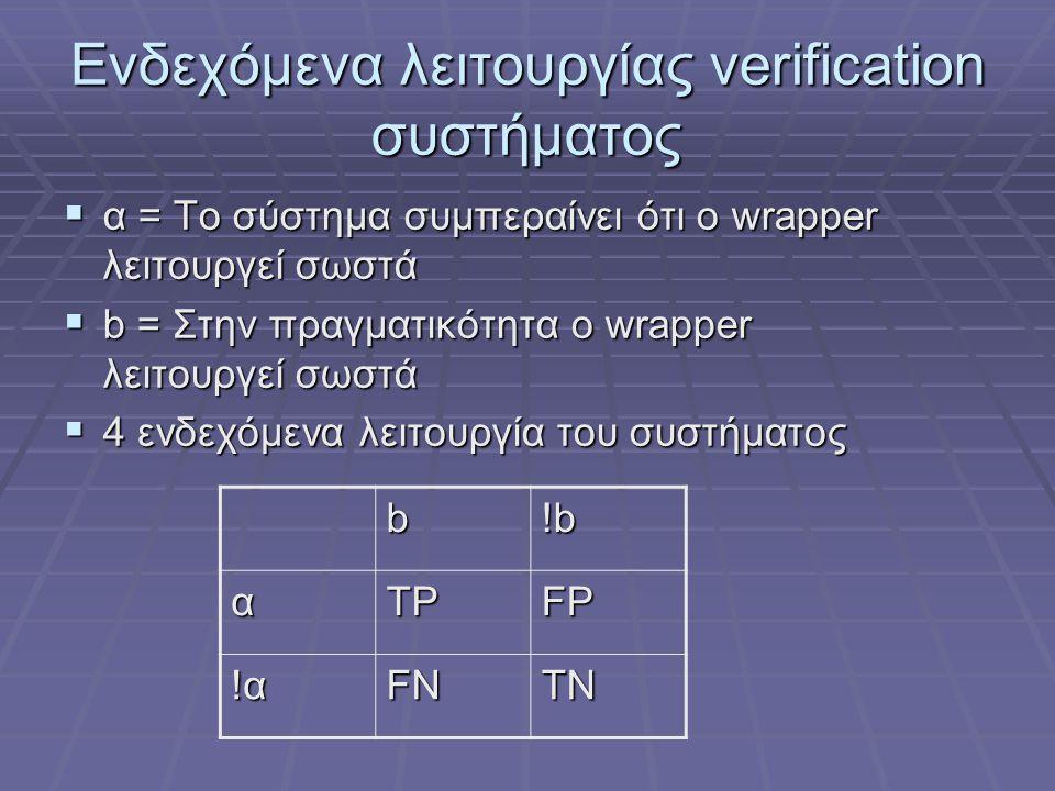 Ενδεχόμενα λειτουργίας verification συστήματος  α = Το σύστημα συμπεραίνει ότι ο wrapper λειτουργεί σωστά  b = Στην πραγματικότητα ο wrapper λειτουρ