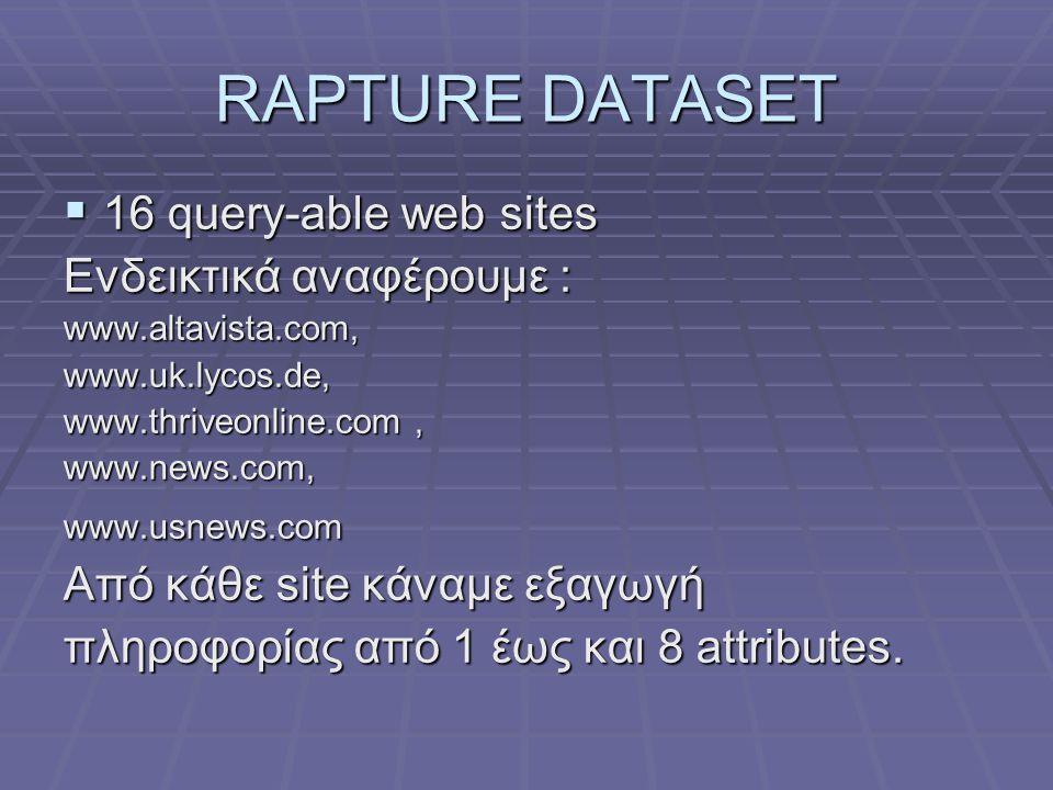 RAPTURE DATASET  16 query-able web sites Ενδεικτικά αναφέρουμε : www.altavista.com,www.uk.lycos.de, www.thriveonline.com, www.news.com,www.usnews.com