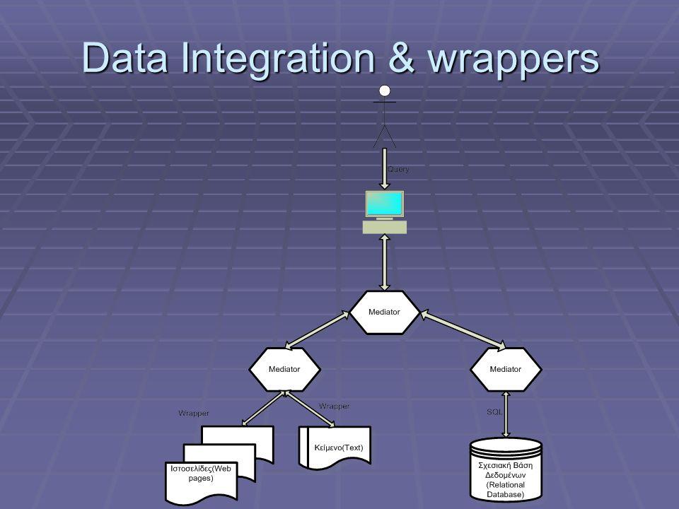 Τρόποι παραγωγής wrappers 1ος τρόπος Πρόγραμμα σε κάποια γλώσσα.
