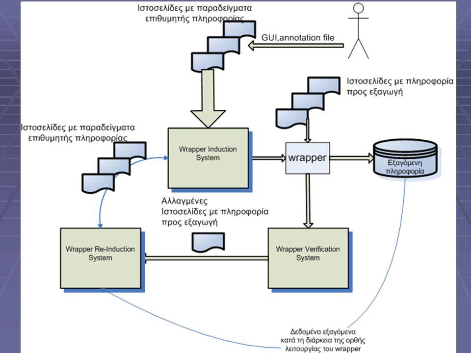 Συμπεράσματα  Ανάπτυξη εύρωστου,content based συστήματος για wrapper verification.