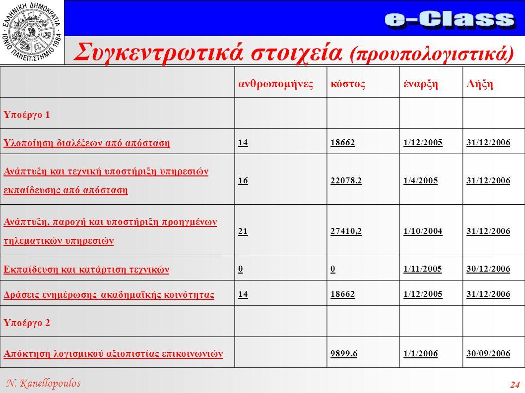 Συγκεντρωτικά στοιχεία (προυπολογιστικά) N. Kanellopoulos 24 ανθρωπομήνεςκόστοςέναρξηΛήξη Υποέργο 1 Υλοποίηση διαλέξεων από απόσταση 14186621/12/20053