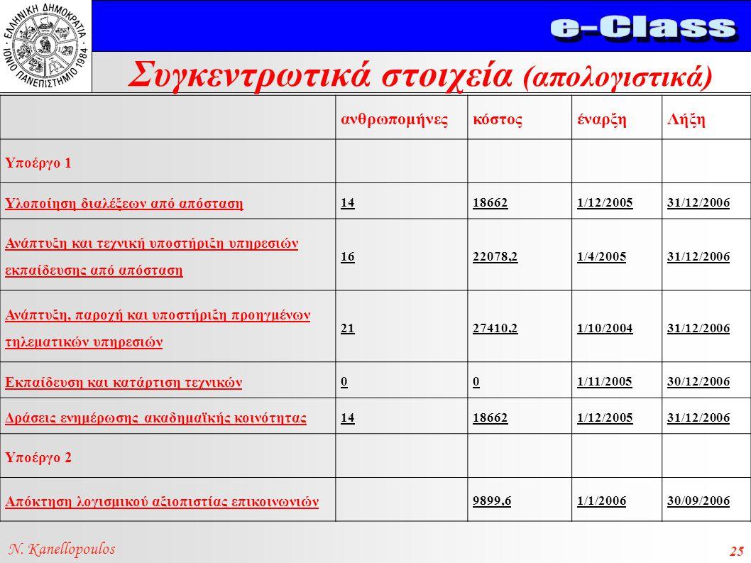 Συγκεντρωτικά στοιχεία (απολογιστικά) N. Kanellopoulos 25 ανθρωπομήνεςκόστοςέναρξηΛήξη Υποέργο 1 Υλοποίηση διαλέξεων από απόσταση 14186621/12/200531/1