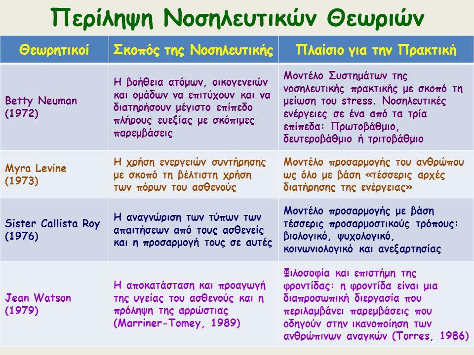 Περίληψη Νοσηλευτικών Θεωριών ΘεωρητικοίΣκοπός της ΝοσηλευτικήςΠλαίσιο για την Πρακτική Betty Neuman (1972) Η βοήθεια ατόμων, οικογενειών και ομάδων ν